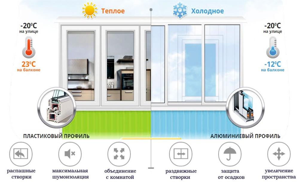 Алюминиевая балконная рама Кобрин