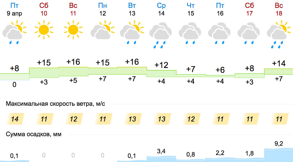 Погода в Кобрине, апрель
